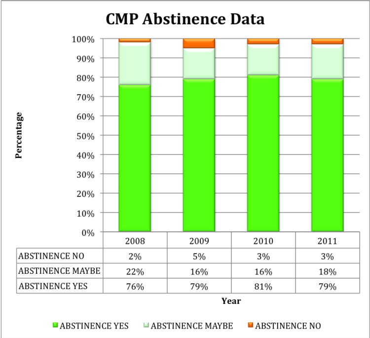 statistics on marriage and length of dating